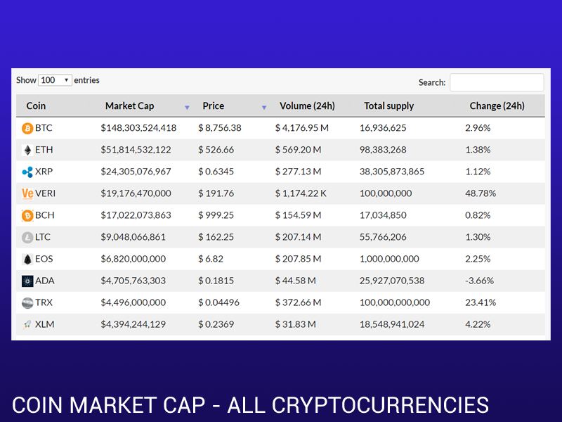Coin Market Cap WordPress plugin