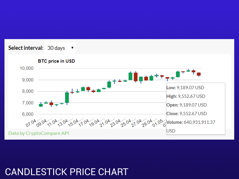 Cryptocurrency candlestick price chart with volume
