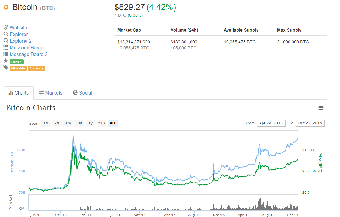 fireshot-capture-11-bitcoin-btc-price-c_-https___coinmarketcap-com_currencies_bitcoin_charts